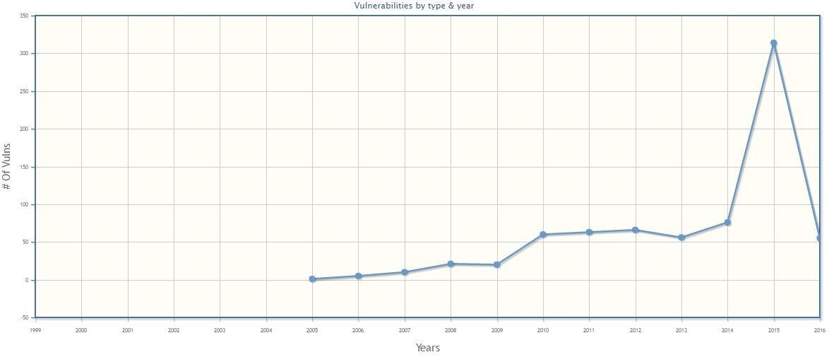 Gráfico de vulnerabilidades por año de Flash