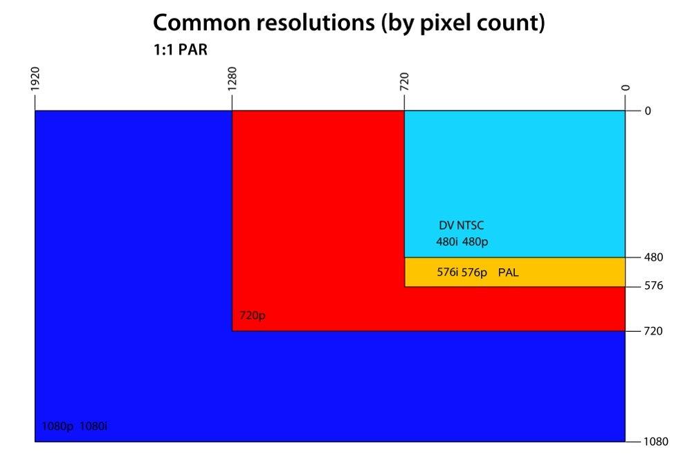 Cuáles son las resoluciones de pantallas y monitores