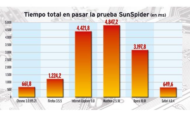 Grafico_SunSpider