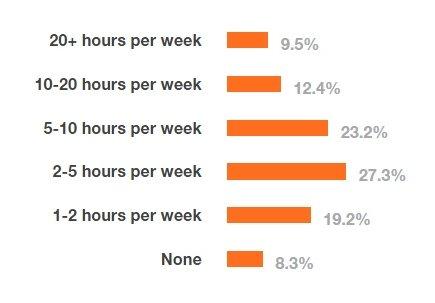 Horas dedicadas a programación fuera del trabajo