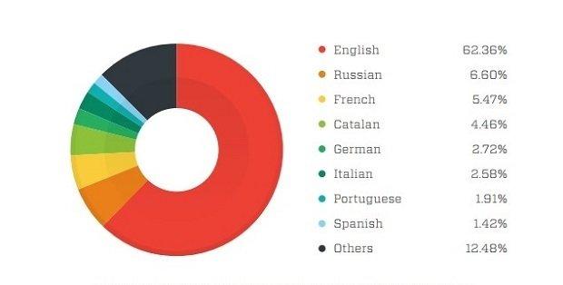 Idiomas más populares por dominios donde son los predominantes