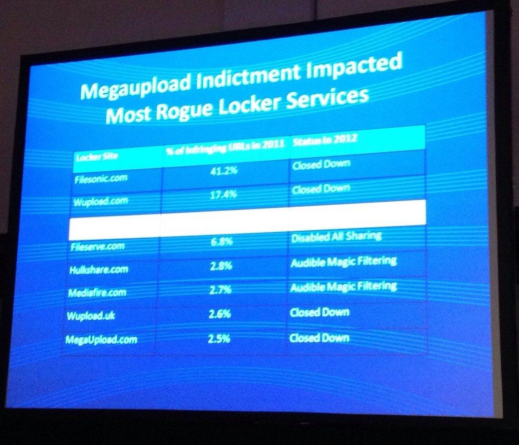 Impacto del cierre de Megaupload en otros cyberlockers