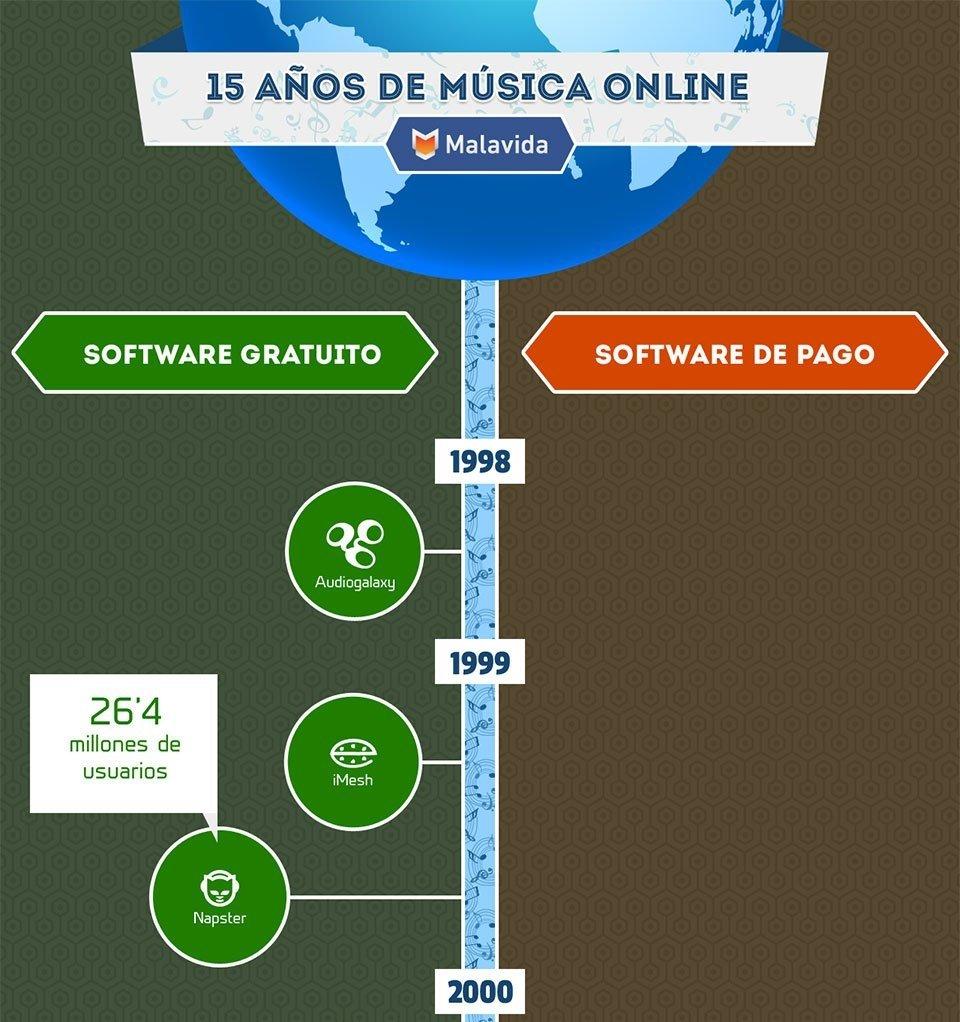 Infografía acerca de la música online