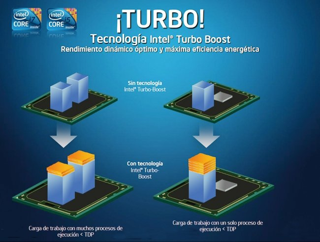 intel-corei5-turboboost