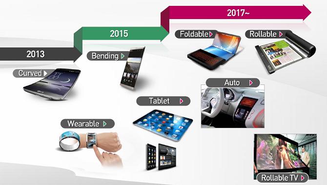 La evolución de las pantallas según LG: de curvadas a enrollables - imagen 2