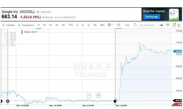 Las acciones de Google se dispararon tras el anuncio de Alphabet