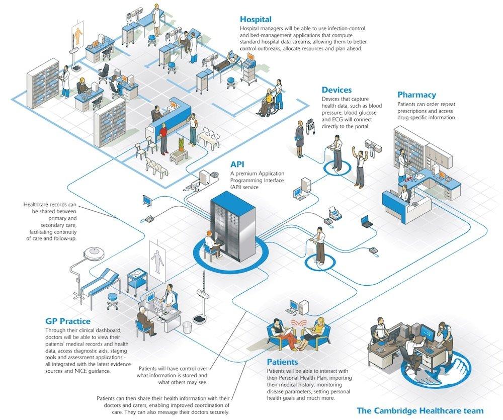 Las aplicaciones de salud y sus garantías - imagen 2