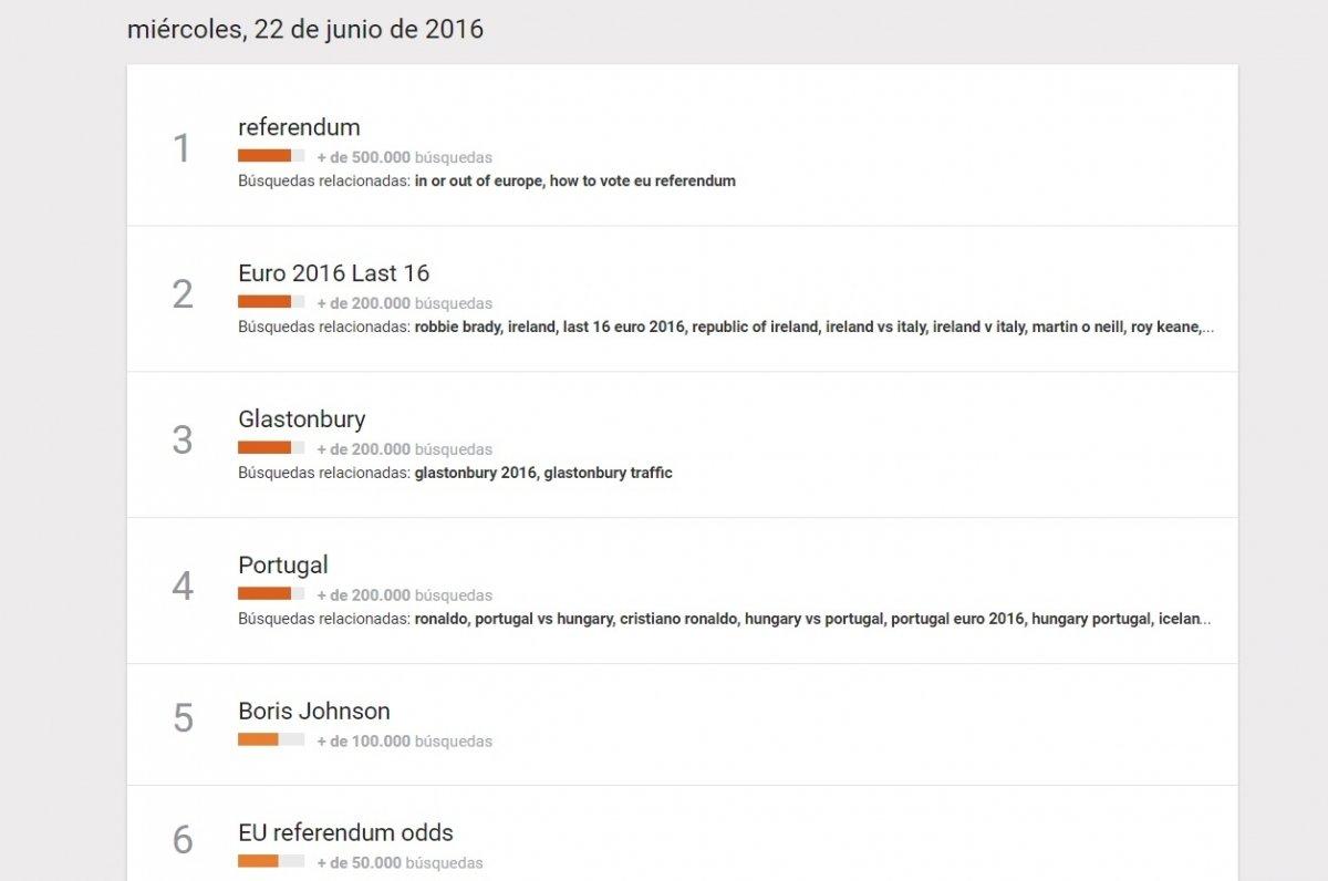 Las búsquedas en el Reino Unido un día antes del Brexit, casi iguales que en España el 25 de junio.