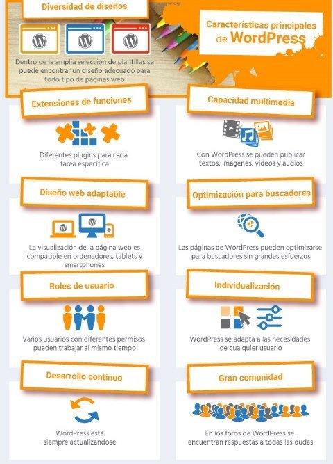 Las características principales de WordPress