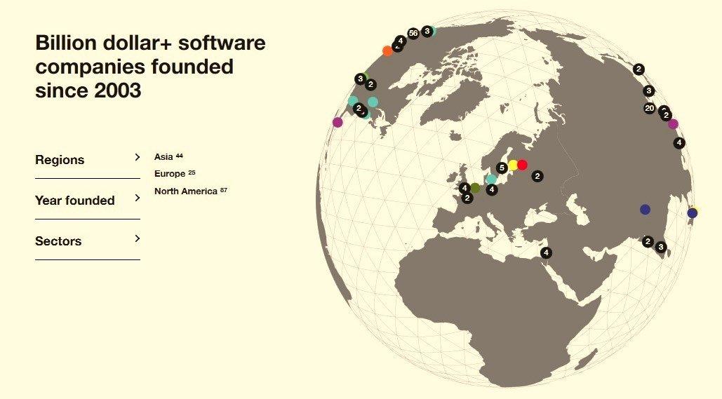 Las empresas jóvenes valoradas en más de mil millones de dólares repartidas por continentes