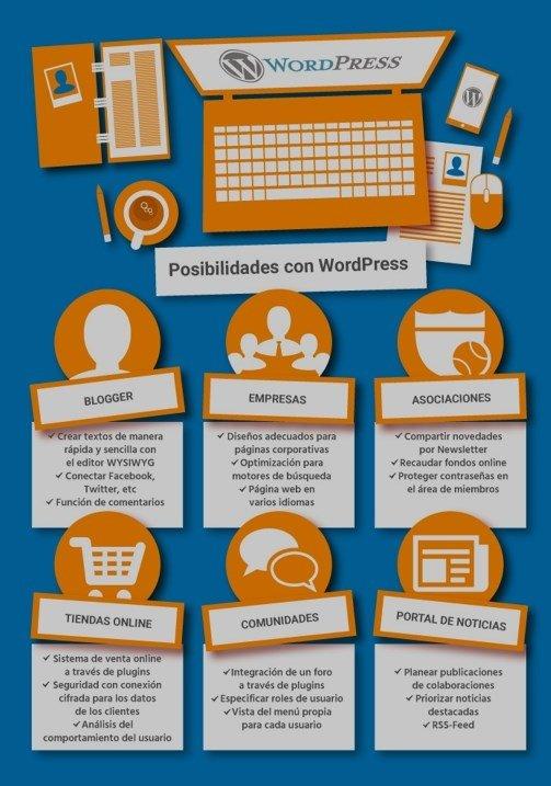 Los diferentes usos que se le pueden dar a WordPress