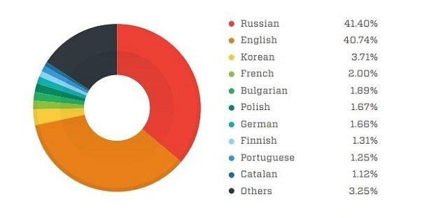 Los idiomas más usados en la Deep Web