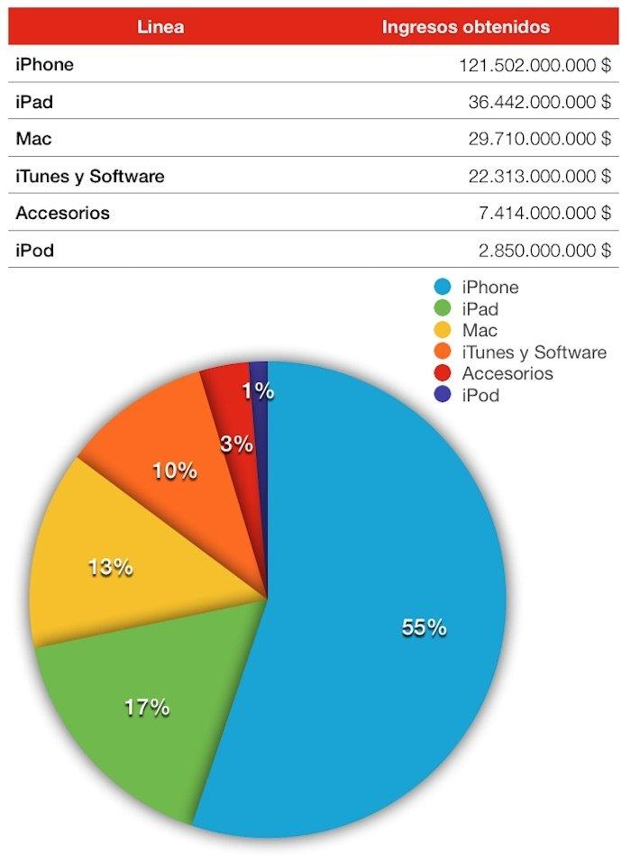 Los productos estrella de Apple - imagen 2