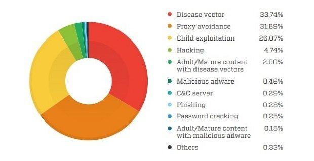 Los sitios sospechosos de la Deep Web organizados por categorías