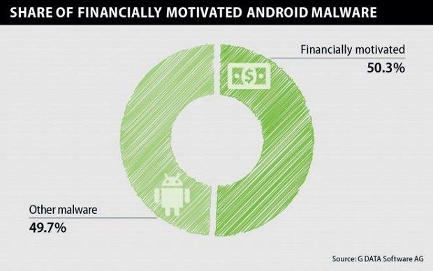 Más de la mitad del malware Android está orientado a motivos financieros