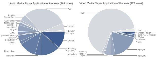 Mejor aplicación multimedia del año 2014