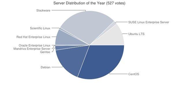 Mejor distro para servers del año 2014
