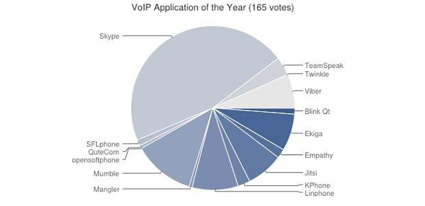 Mejor programa VoIP del año 2014