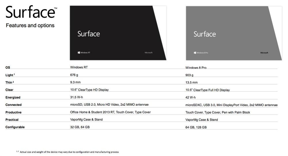 Microsoft Surface especificaciones