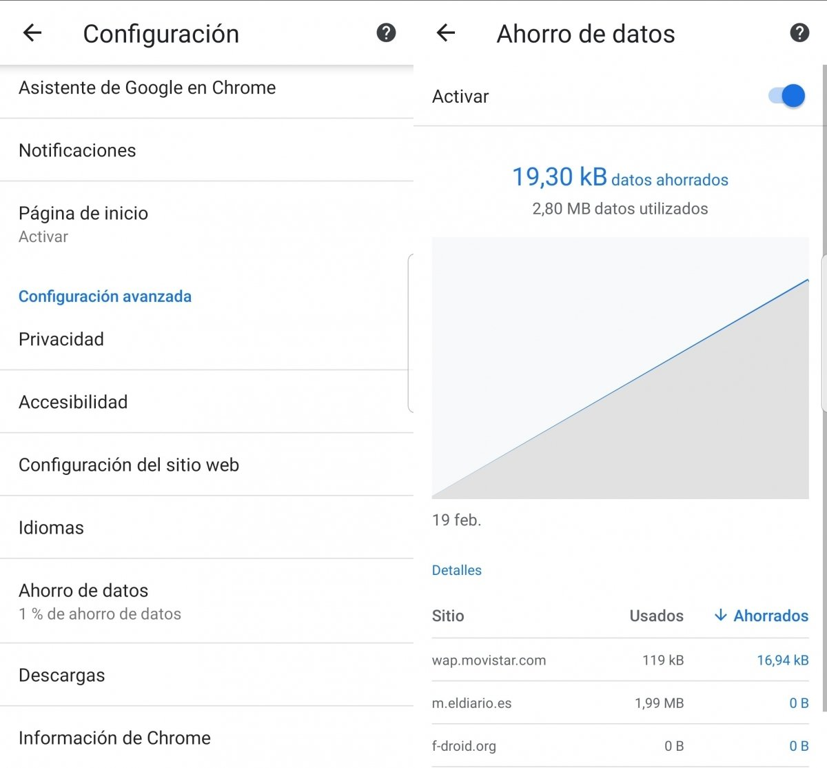 Modo ahorro de datos de Chrome