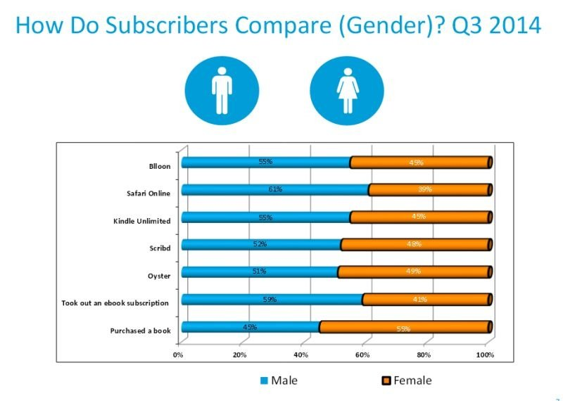 Nielsen afirma que los usuarios de Kindle Unlimited leen más ebooks - imagen 2