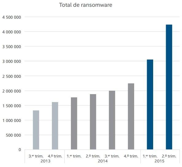 Notable incremento del ransomware en 2015