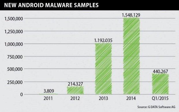 Número de archivos maliciosos encontrados en Android, comparado con períodos pasados