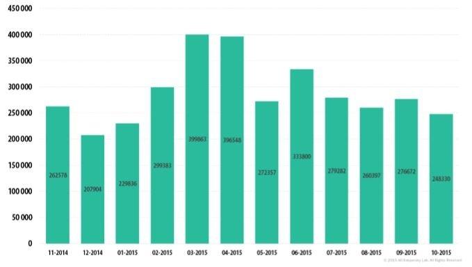 Número de usuarios afectados por malware financiero