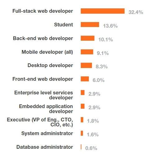 Ocupación de los desarrolladores