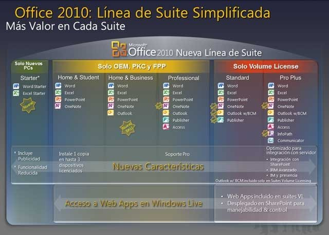 Office2010_Versiones