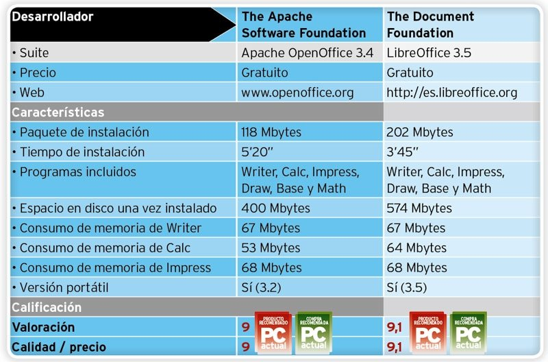 OpenOffice vs LibreOffice tabla