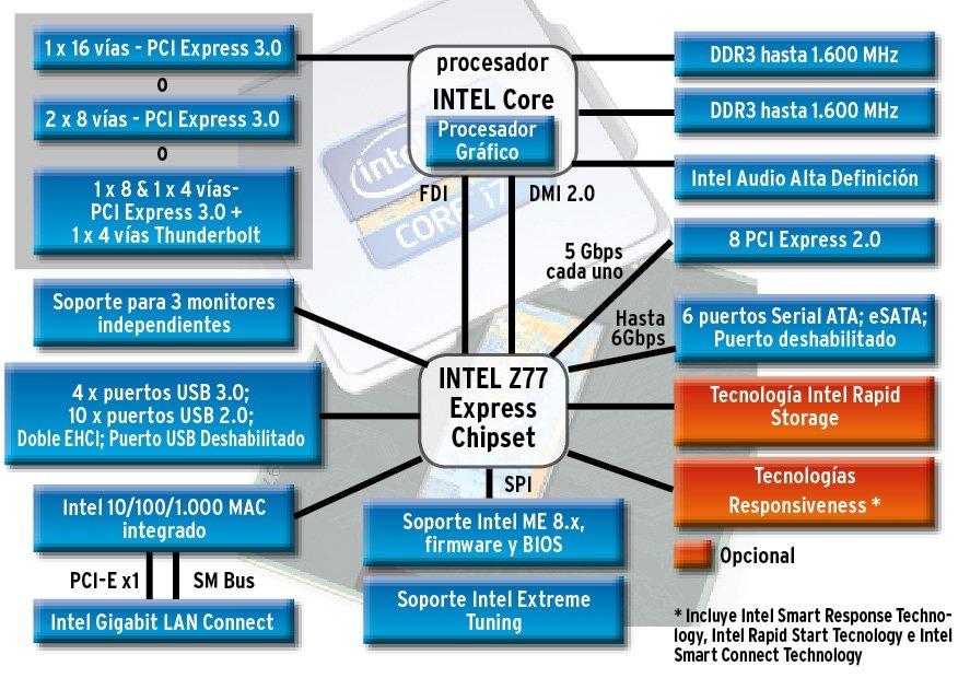 Placas base para procesadores Ivy Bridge gráfico