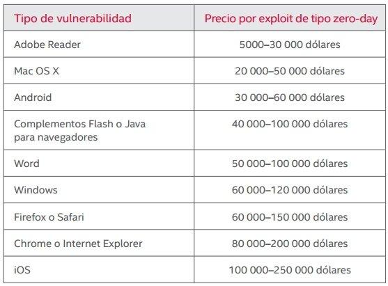 Precios de exploits de tipo zero-day en 2013