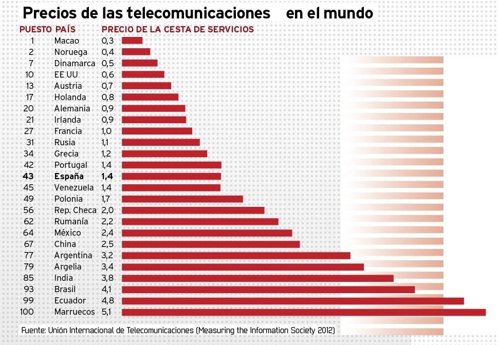 Precios de las telecomunicaciones en el mundo (UIT)