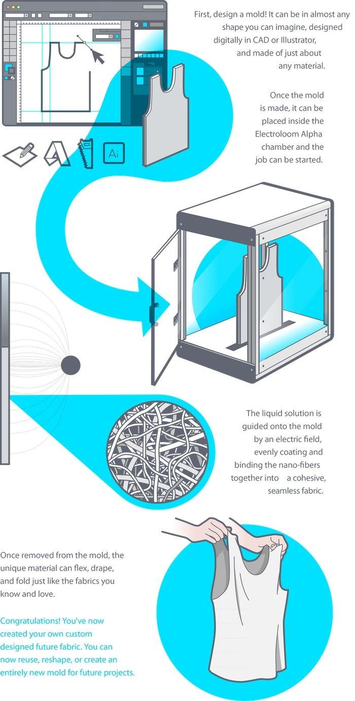 Proceso de fabricación de prendas de ropa con Electroloom