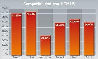 Pruebas navegadores 2