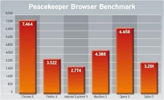 Pruebas navegadores