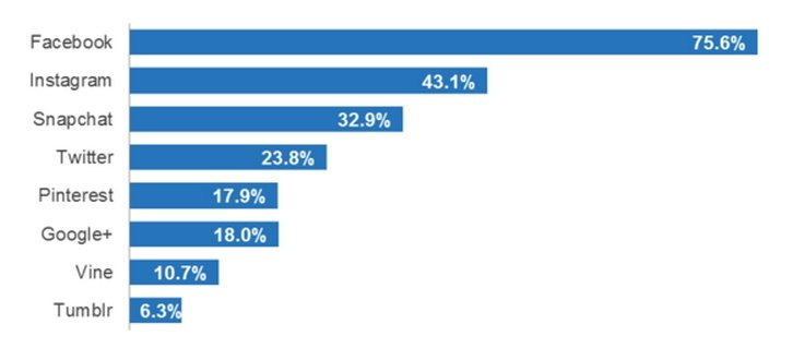 Ranking del uso de apps sociales en smartphone para usuarios de entre 18 y 34 años (ComScore, junio