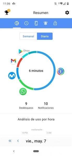 Resumen total del tiempo de uso en ActionDash