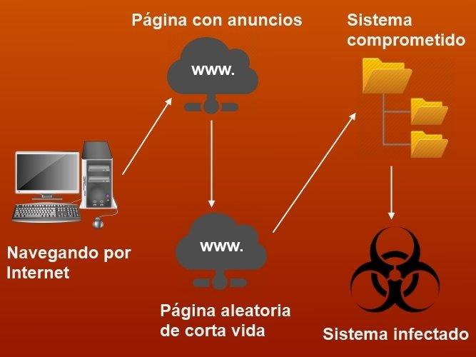 Secuencia para utilizar la técnica domain shadowing