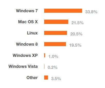 Sistemas operativos más usados