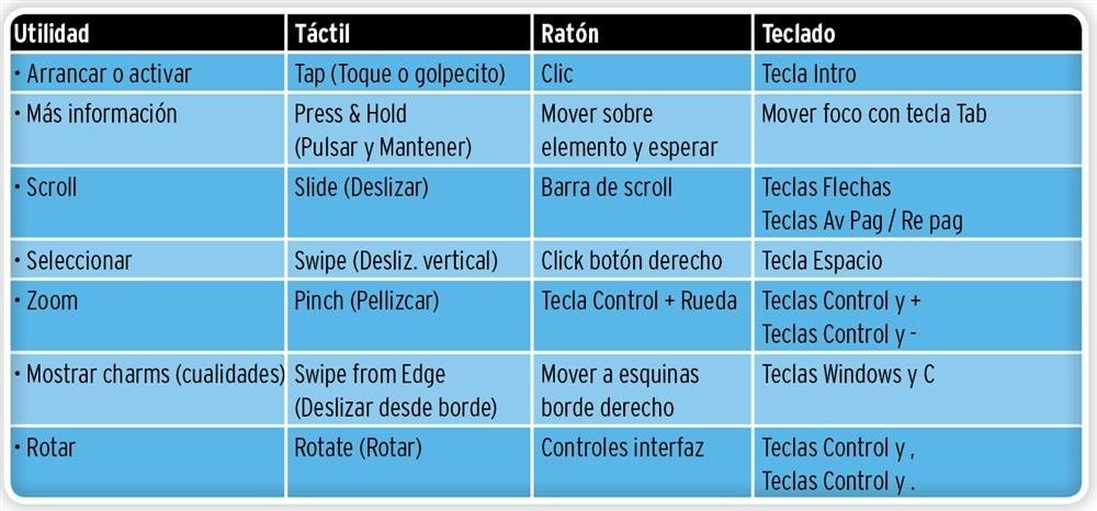 Tabla correspondencias gestos con ratón y teclado en Windows 8 Metro