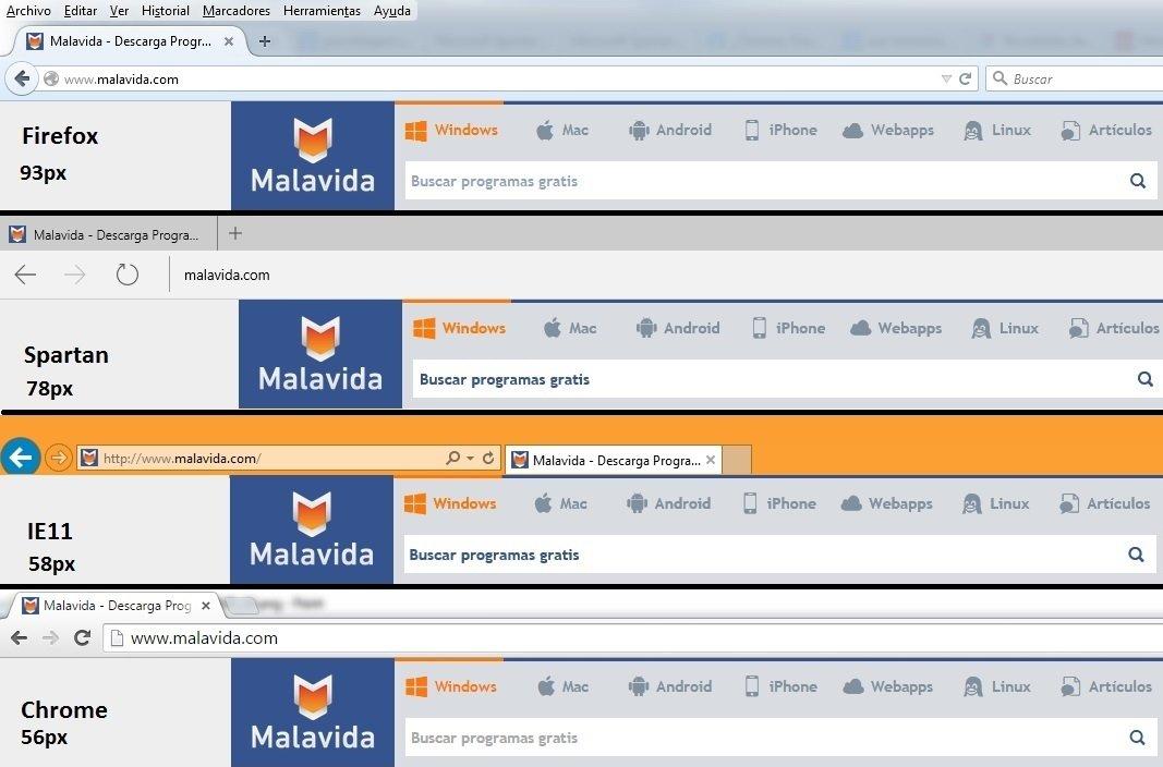 Tamaño de las cabeceras de cada navegador