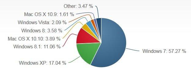 Tasa de uso de sistemas operativos en mayo de 2015