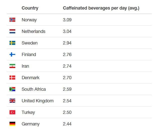 Tazas de café por desarrollador en función del país