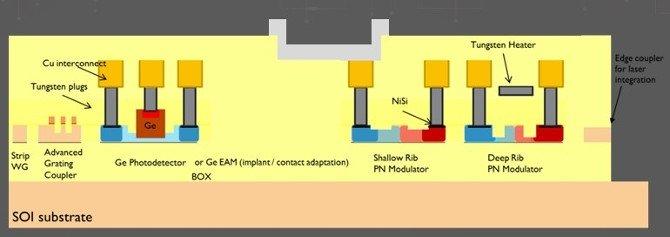 Tecnología fotónica de silicio