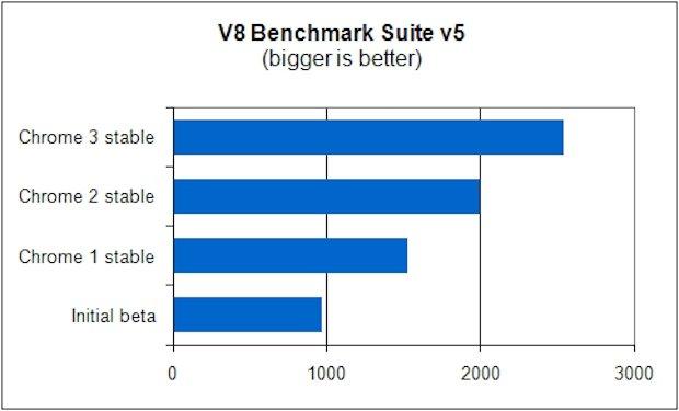 Test de velocidad del motor V8 de Google Chrome 3