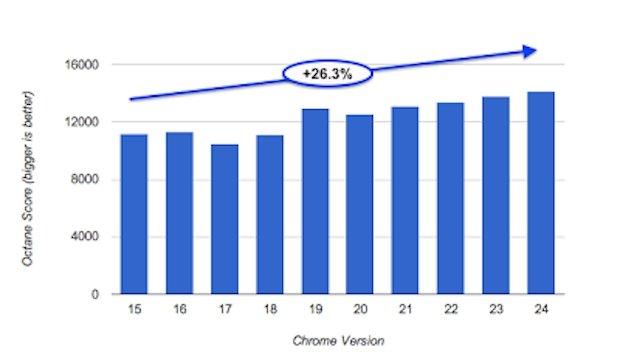 Test de velocidad entre las versiones 15 y 24 de Chrome
