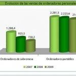 El mercado español de tecnología y comunicaciones cayó un 7% en 2009