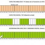 ¿Qué es el dividendo digital, la resintonización de TDT y el 4G de 800 MHz?
